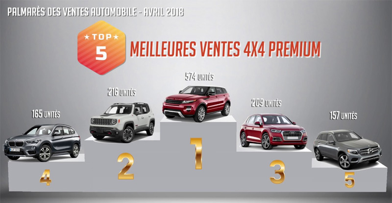 http://www.wandaloo.com/files/2018/05/Meilleures-Ventes-Marque-Voiture-Neuve-Auto-Expo-2018-Maroc.jpg