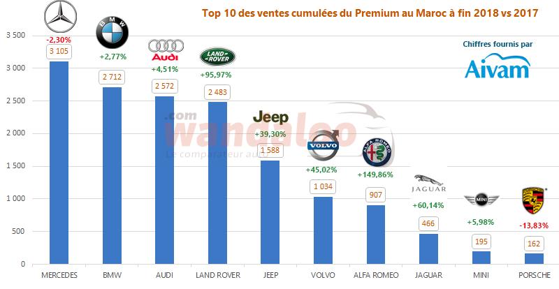 AUDI retrouve sa 3ème marche du podium dans le segment du Premium au Maroc