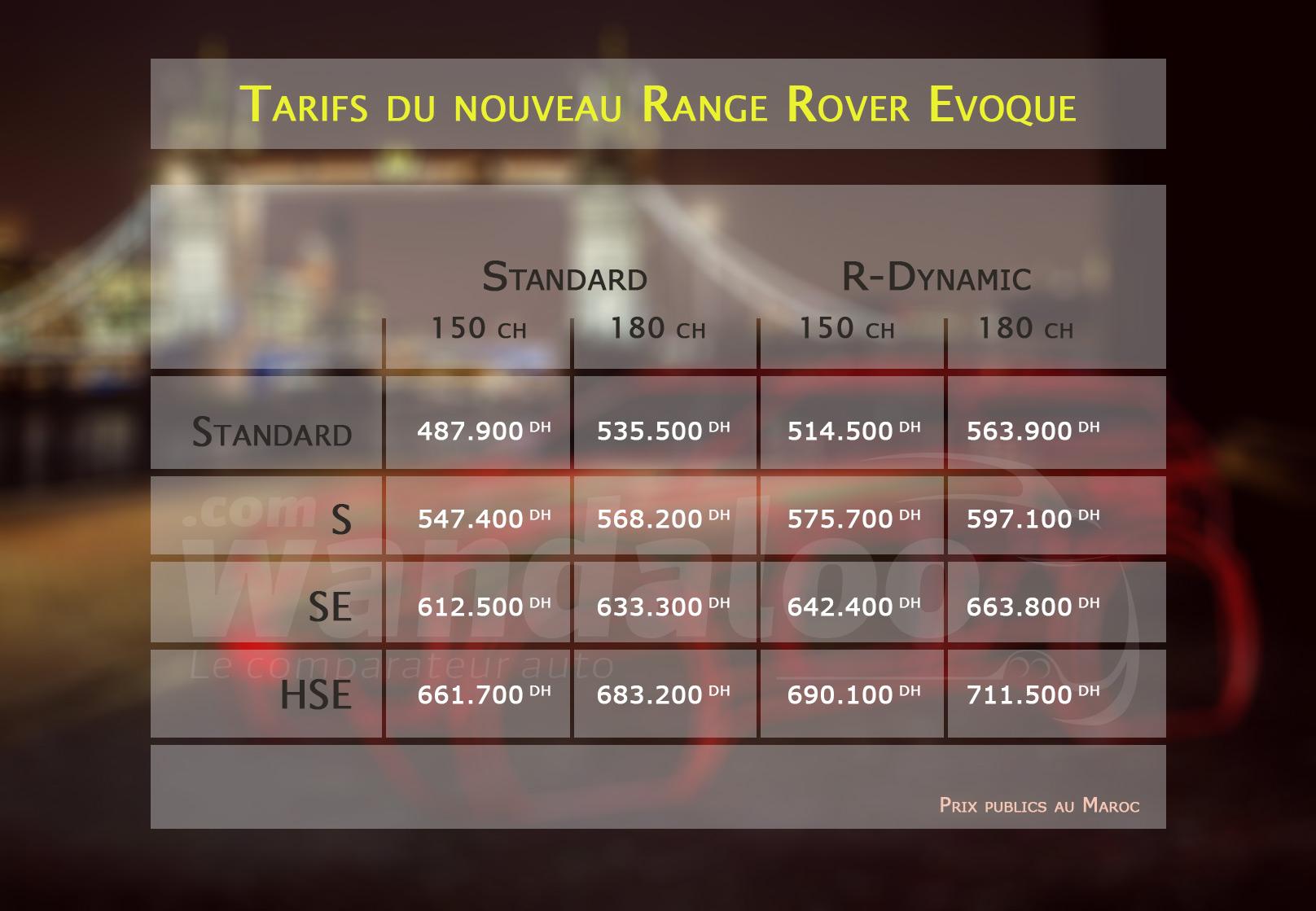 Tarifs du nouveau Range Rover Evoque au Maroc