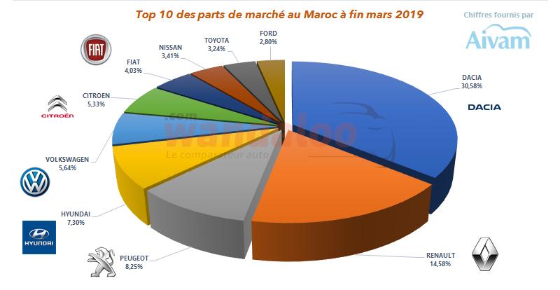 Près de 45%, c'est la part de marché qu'occupe les deux marques du Groupe Renault Maroc