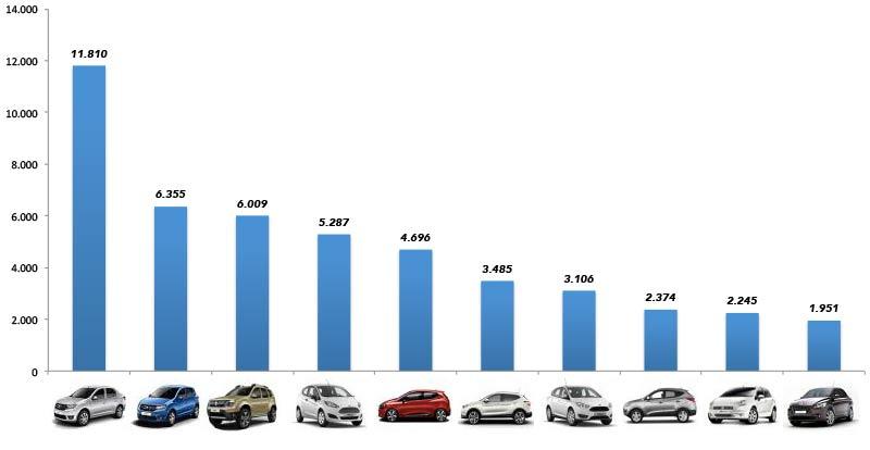 TOP 10 des ventes par modèle en 2015