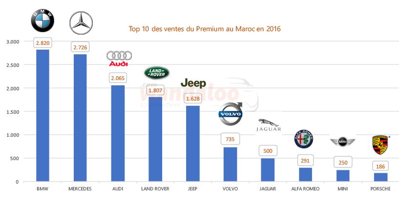 Classement des ventes du Premium au Maroc en 2016