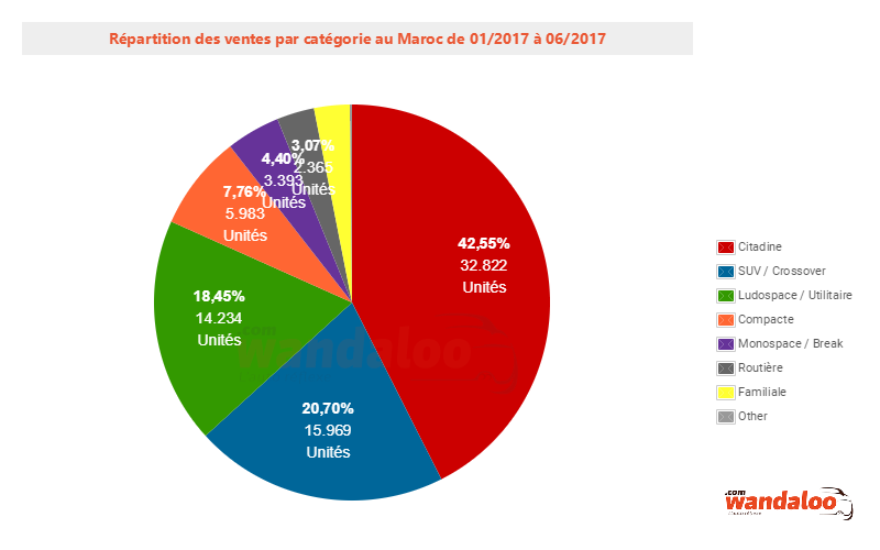 2017-Juin-Repartition-Par-Categorie.png