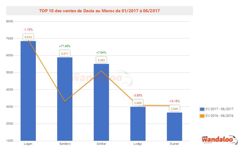 2017-Juin-TOP-10-Modele-dacia.png