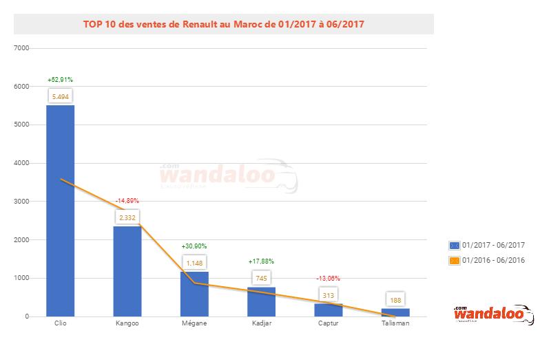 2017-Juin-TOP-10-Modele-renault.png