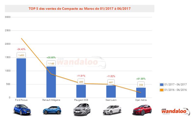 2017-Juin-Top-5-voiture-neuve-compacte.png