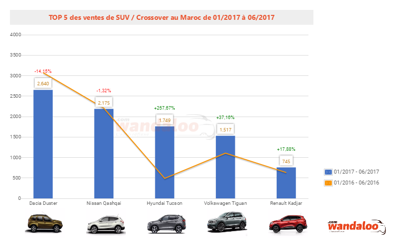 2017-Juin-Top-5-voiture-neuve-suv---crossover.png
