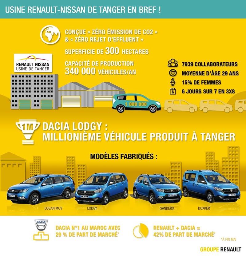 Usine Renault-Nissan de Tanger en bref !