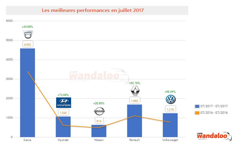 https://www.wandaloo.com/files/2017/08/2017-Juillet-Ventes-Cumulees-Marque-dacia-hyundai-nissan-renault-volkswagen.png