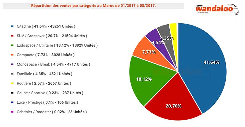 2017-Aout-Repartition-Par-Categorie.png