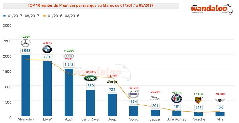 2017-Aout-TOP-10-Voiture-Neuve-Premium.png