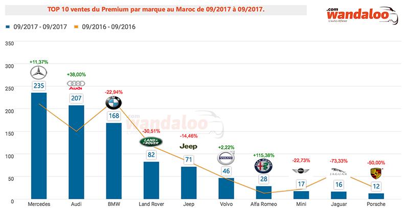 TOP 10 ventes du Premium par marque au Maroc / septembre 2017