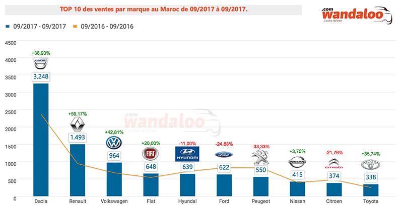 TOP 10 ventes par marque au Maroc / septembre 2017
