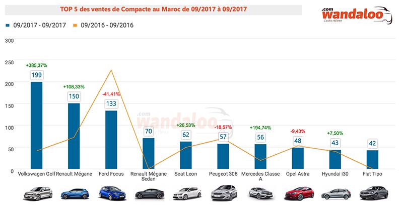 TOP 10 ventes des compacte au Maroc / septembre 2017