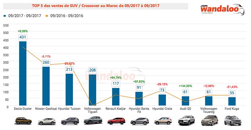 TOP 10 ventes des SUV et crossovers au Maroc / septembre 2017