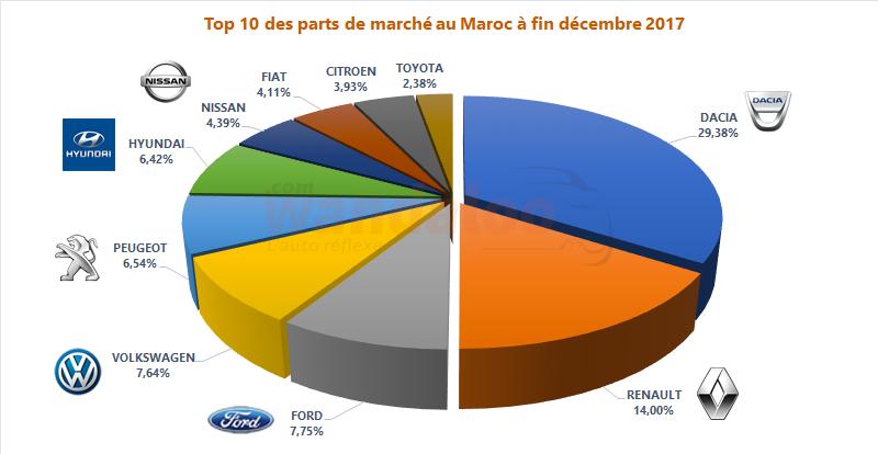https://www.wandaloo.com/files/2018/01/2017-Decembre-TOP-10-Voiture-Neuve-Maroc-PDM.png
