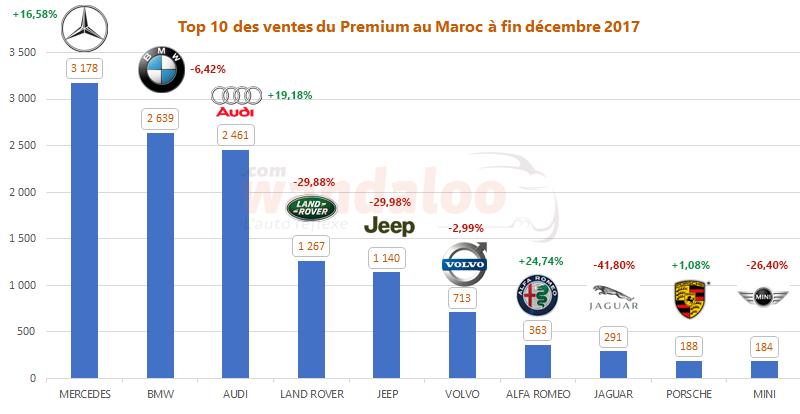 Top 10 des ventes du Premium au Maroc à fin décembre 2017