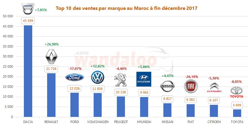 Top 10 des ventes par marque au Maroc à fin décembre 2017