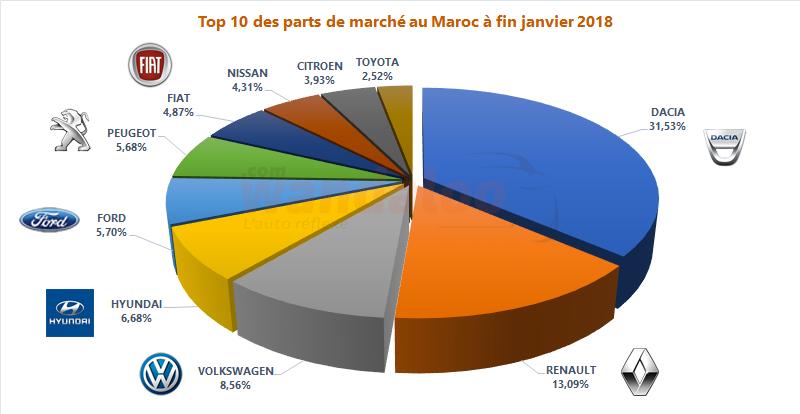 https://www.wandaloo.com/files/2018/02/2018-Janvier-TOP-10-Voiture-Neuve-Maroc-PDM.png
