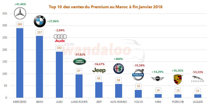 Top 10 des ventes automobile du Premium au Maroc à fin janvier 2018
