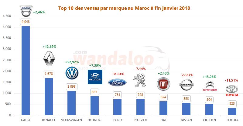 Top 10 des ventes automobile par marque au Maroc à fin janvier 2018