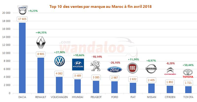 TOP 10 des ventes automobile au Maroc à fin avril 2018