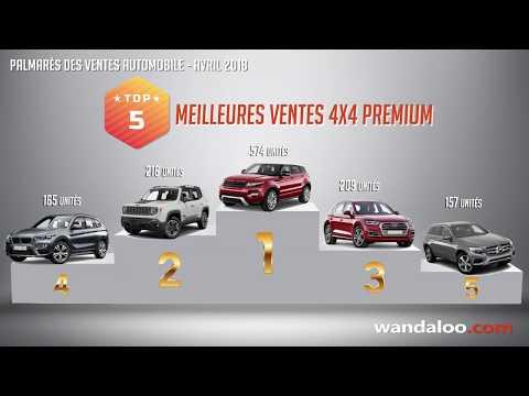 Palmarès des ventes automobile au Maroc à fin Avril 2018
