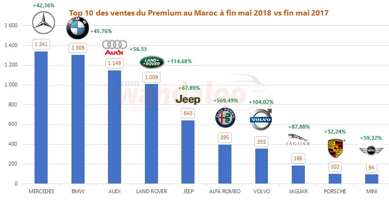 TOP 10 des ventes du Premium au Maroc à fin mai 2018