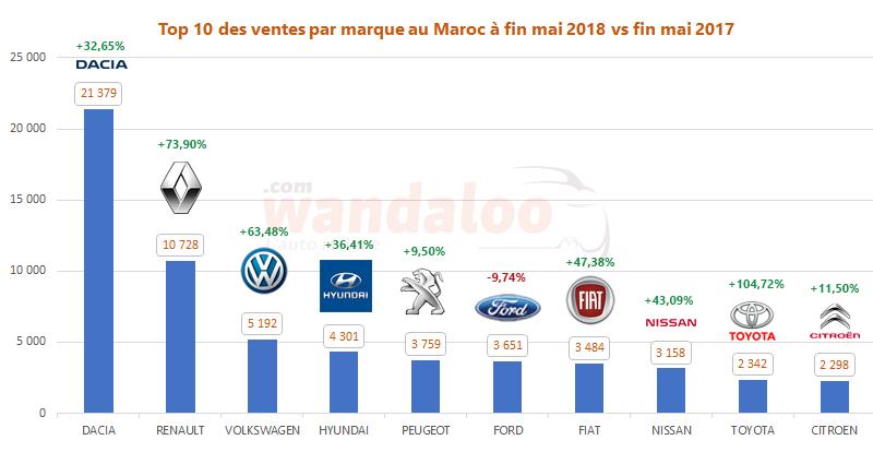 https://www.wandaloo.com/files/2018/06/2018-Mai-TOP-10-Voiture-Neuve-Maroc.png