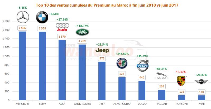 Classement des ventes des voitures neuves Premium au Maroc à fin juin 2018