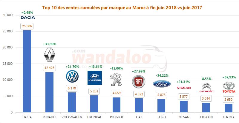Classement des ventes des voitures neuves au Maroc à fin juin 2018