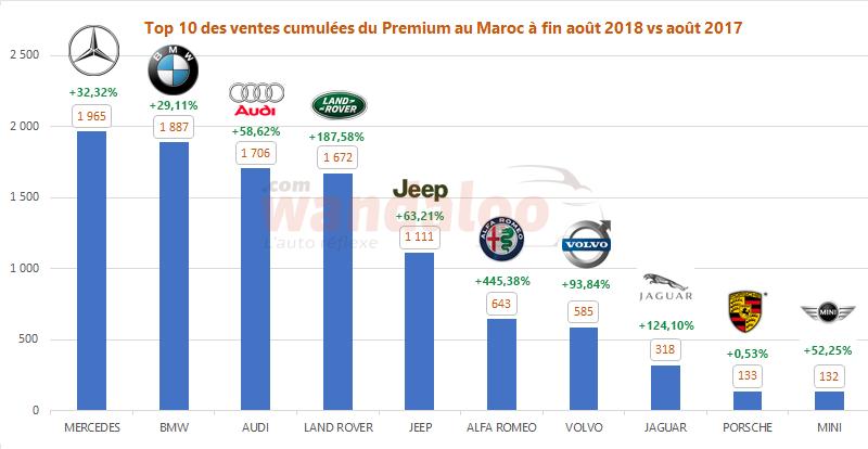 Classement des ventes des voitures neuves Premium au Maroc à fin août 2018