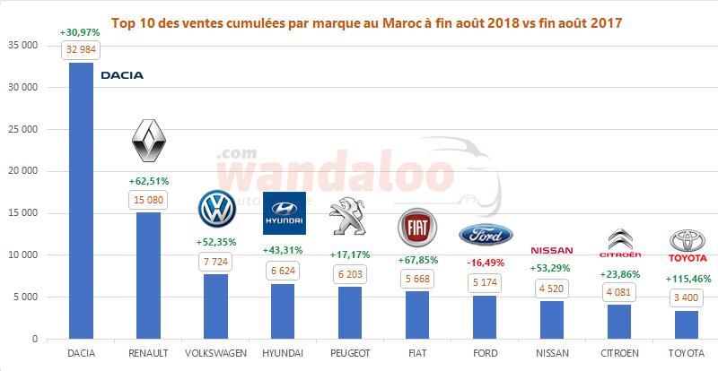 Classement des ventes des voitures neuves au Maroc à fin août 2018