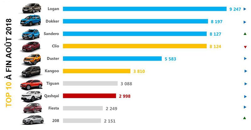 Marché - Le Groupe Renault loin devant