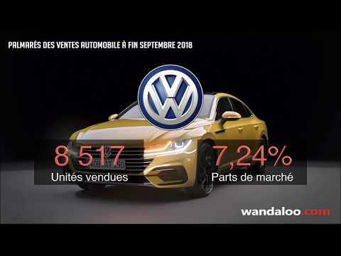Classement des ventes automobile au Maroc à fin septembre 2018