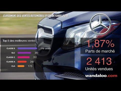 https://www.wandaloo.com/files/2018/11/Classement-Vente-Marche-Automobile-Maroc-2018-10-video.jpg