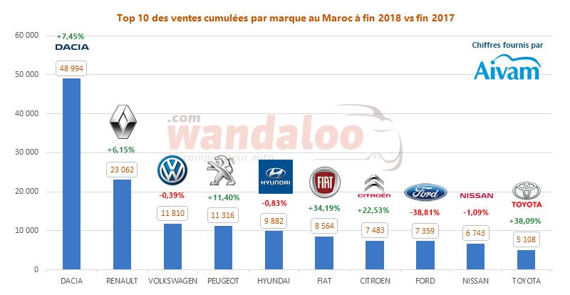 Marché - Nouveau record pulverisé en 2018 !
