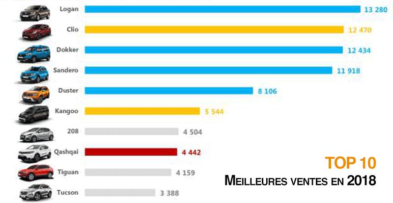Marché - Le Groupe Renault Maroc consolide sa position de leader du marché