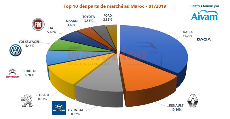 https://www.wandaloo.com/files/2019/02/2019-Janvier-TOP-10-Voiture-Neuve-Maroc-PDM.png