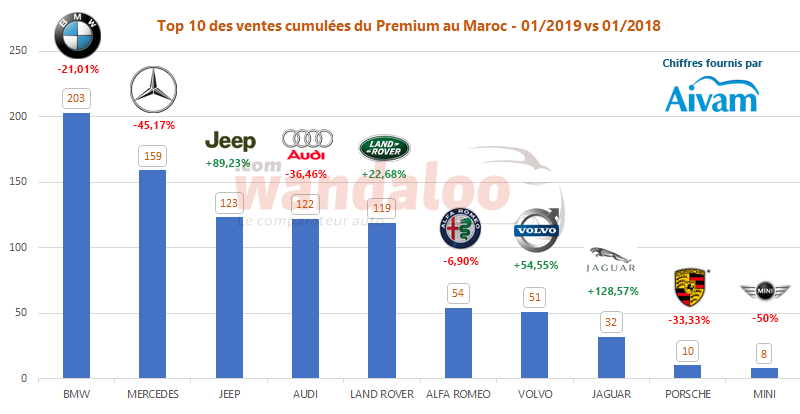 https://www.wandaloo.com/files/2019/02/2019-Janvier-TOP-10-Voiture-Neuve-Maroc-Premium.png