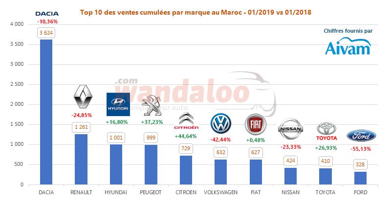 https://www.wandaloo.com/files/2019/02/2019-Janvier-TOP-10-Voiture-Neuve-Maroc.png