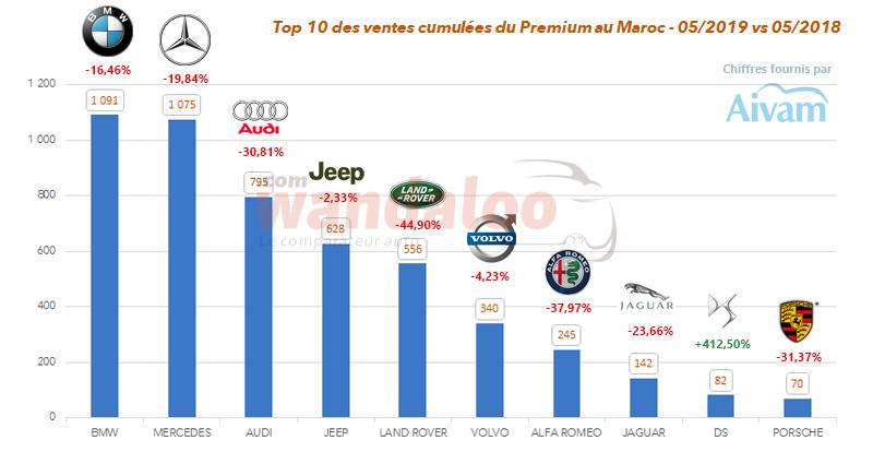 TOP 10 des ventes cumulées par marque Premium au Maroc à fin mai 2019