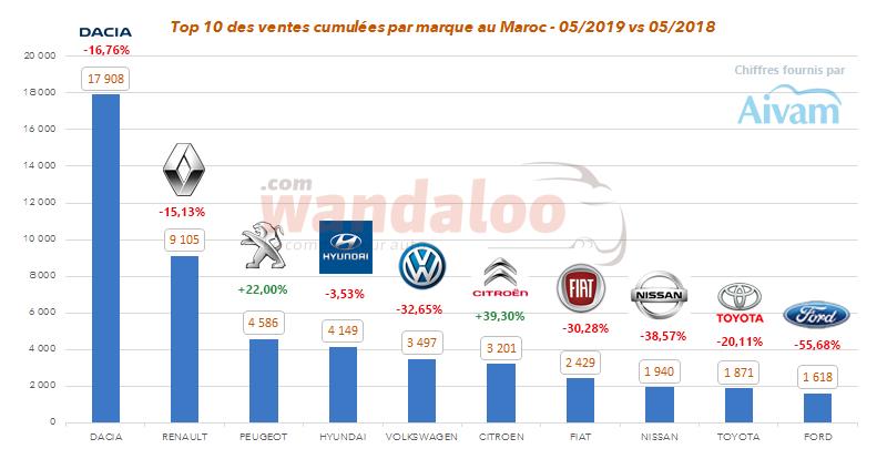TOP 10 des ventes cumulées par marque au Maroc à fin mai 2019
