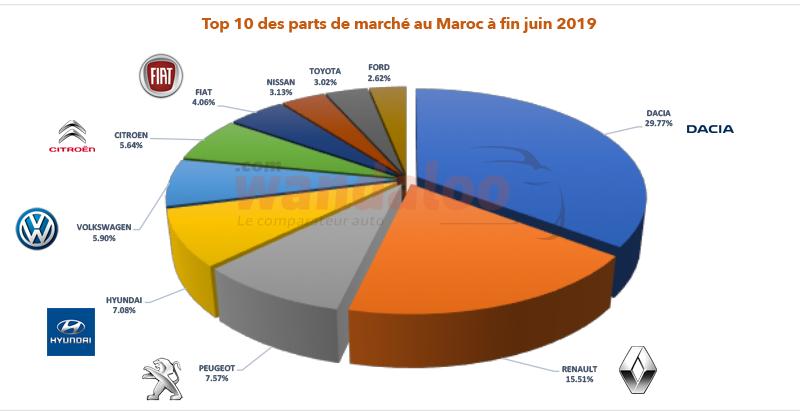 TOP 10 des parts de marché au Maroc à fin juin 2019