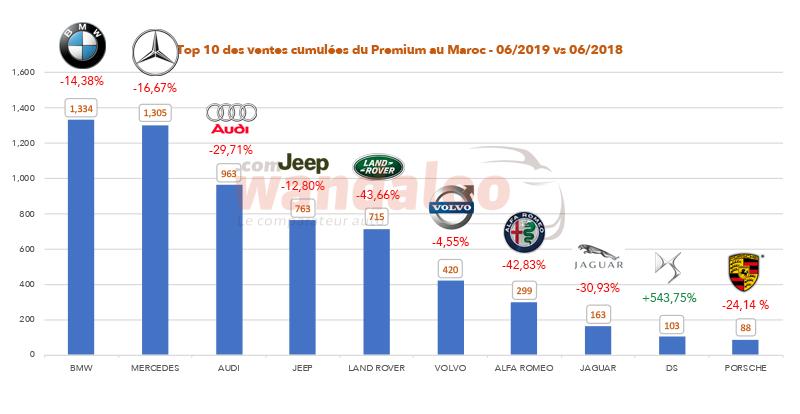 TOP 10 des ventes cumulées par marque Premium au Maroc à fin juin 2019