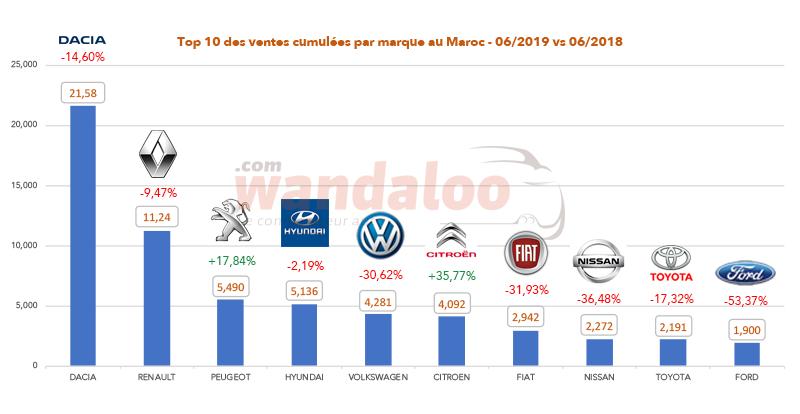 TOP 10 des ventes cumulées par marque au Maroc à fin juin 2019