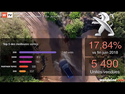 https://www.wandaloo.com/files/2019/07/TOP-Vente-Marche-Automobile-Maroc-2019-video.jpg