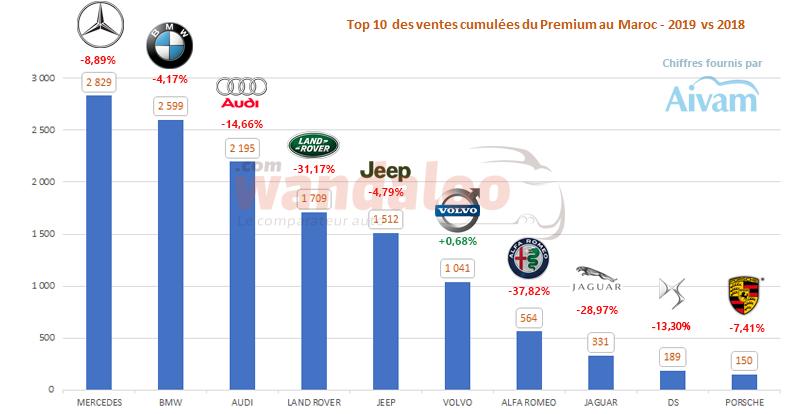 Le classement des ventes (  TOP 10 ) des véhicules Premium au Maroc au terme de l'année 2019