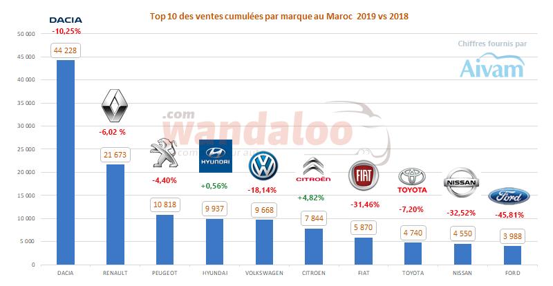 Le classement des ventes (  TOP 10 ) des véhicules particuliers au Maroc au terme de l'année 2019