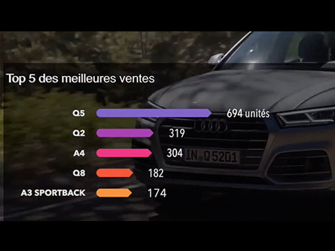 https://www.wandaloo.com/files/2020/01/Meilleures-Ventes-Automobile-Maroc-2019-video.png